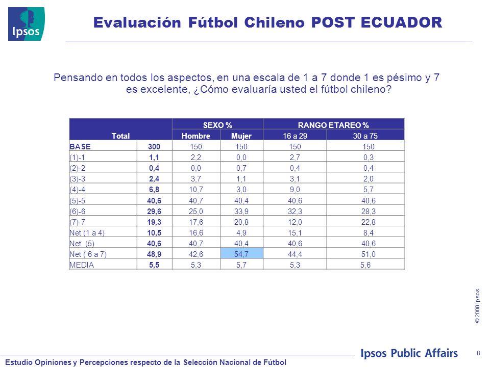 Estudio Opiniones y Percepciones respecto de la Selección Nacional de Fútbol © 2008 Ipsos 8 Evaluación Fútbol Chileno POST ECUADOR Pensando en todos los aspectos, en una escala de 1 a 7 donde 1 es pésimo y 7 es excelente, ¿Cómo evaluaría usted el fútbol chileno.