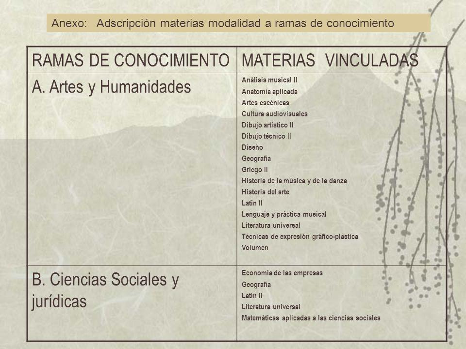 RAMAS DE CONOCIMIENTOMATERIAS VINCULADAS A.
