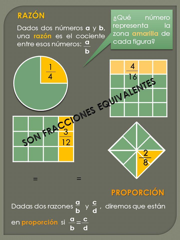 RAZÓN a b Dados dos números a y b, una razón es el cociente entre esos números: 1 4 4 16 3 12 2 8 ¿Qué número representa la zona amarilla de cada figu