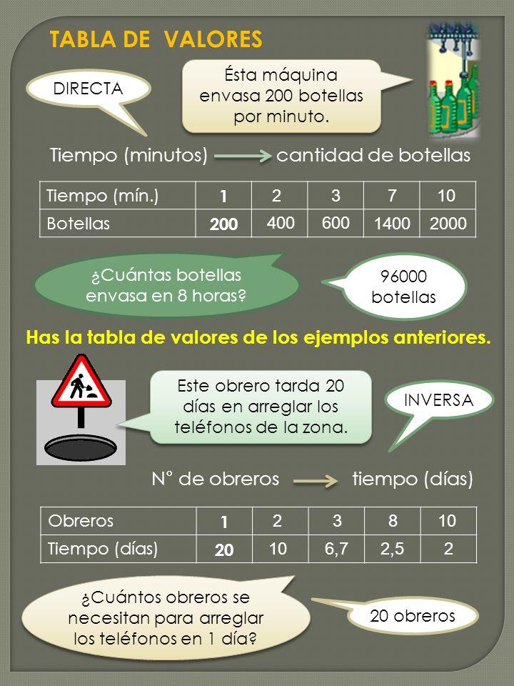 TABLA DE VALORES Ésta máquina envasa 200 botellas por minuto. Tiempo (mín.) 1 Botellas 200 102 400600 37 14002000 Tiempo (minutos) cantidad de botella