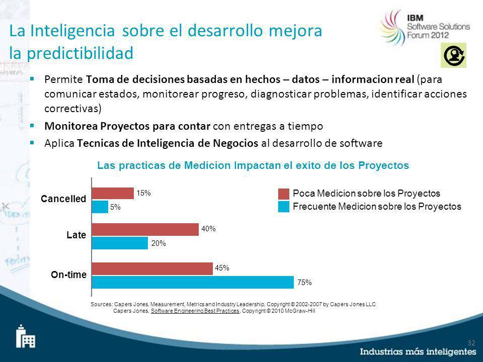 32 La Inteligencia sobre el desarrollo mejora la predictibilidad Permite Toma de decisiones basadas en hechos – datos – informacion real (para comunic