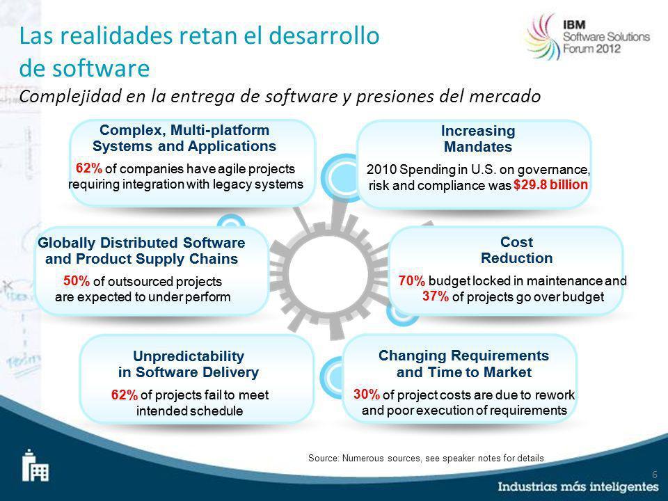 6 Source: Numerous sources, see speaker notes for details Las realidades retan el desarrollo de software Complejidad en la entrega de software y presi