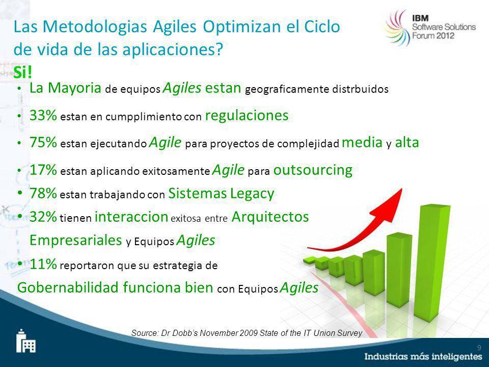 9 Las Metodologias Agiles Optimizan el Ciclo de vida de las aplicaciones? Si! La Mayoria de equipos Agiles estan geograficamente distrbuidos 33% estan