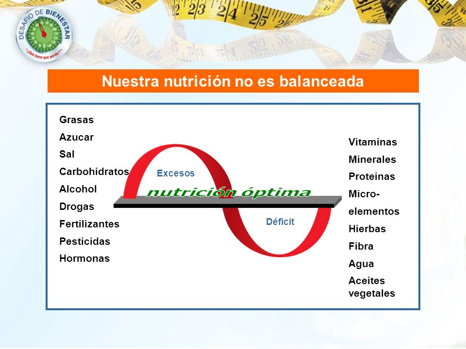 Nuestra nutrición no es balanceada Déficit Grasas Azucar Sal Carbohidratos Alcohol Drogas Fertilizantes Pesticidas Hormonas Vitaminas Minerales Protei