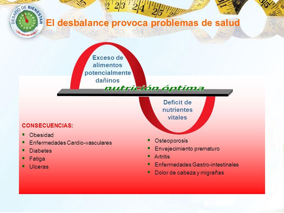 El desbalance provoca problemas de salud CONSECUENCIAS: Obesidad Enfermedades Cardio-vasculares Diabetes Fatiga Ulceras Osteoporosis Envejecimiento pr