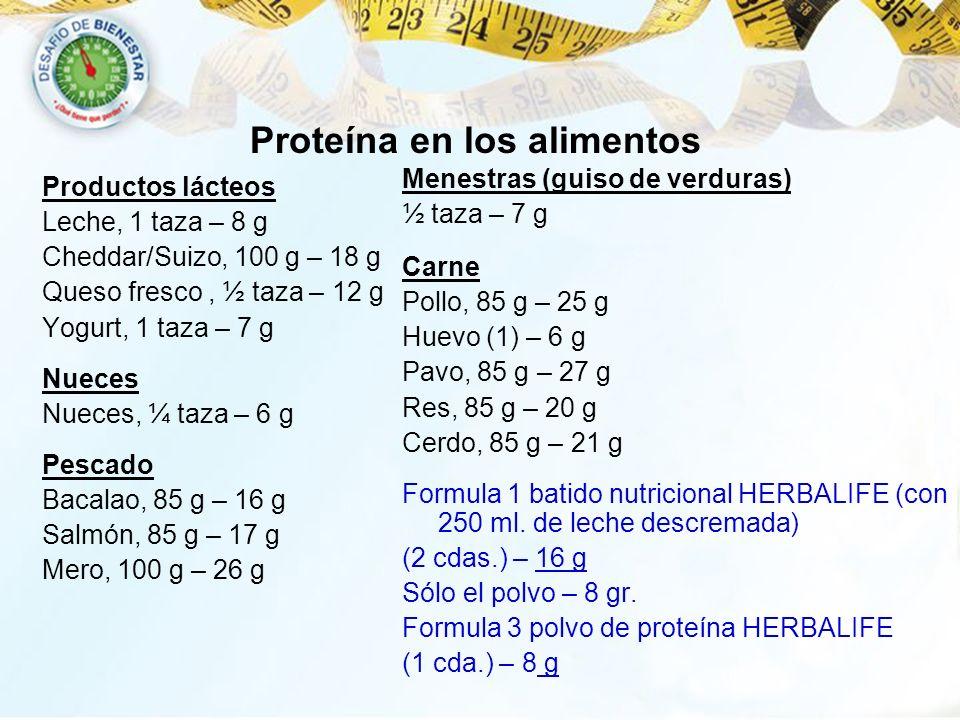 Proteína en los alimentos Productos lácteos Leche, 1 taza – 8 g Cheddar/Suizo, 100 g – 18 g Queso fresco, ½ taza – 12 g Yogurt, 1 taza – 7 g Nueces Nu
