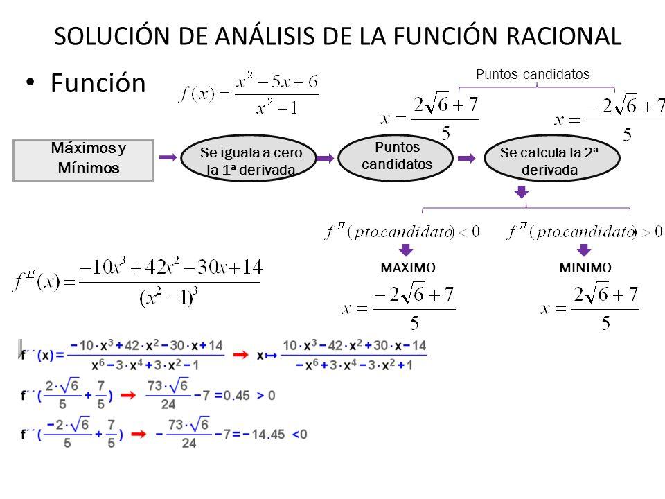 Función Máximos y Mínimos Se iguala a cero la 1ª derivada Puntos candidatos Se calcula la 2ª derivada Puntos candidatos MAXIMOMINIMO SOLUCIÓN DE ANÁLI