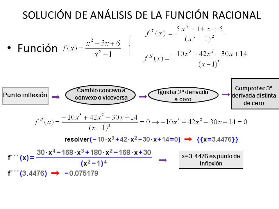 Función Punto inflexión Cambio concavo a convexo o viceversa Igualar 2ª derivada a cero Comprobar 3ª derivada distinta de cero x=3.4476 es punto de in