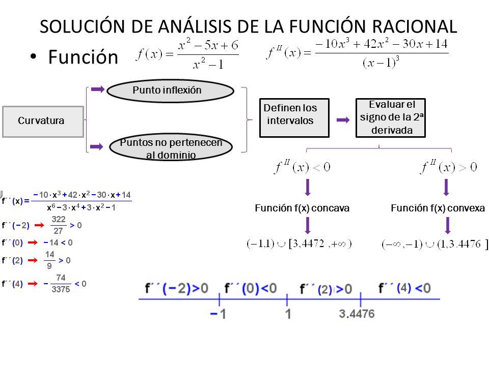 Función Puntos no pertenecen al dominio Definen los intervalos Evaluar el signo de la 2ª derivada Función f(x) concavaFunción f(x) convexa Punto infle