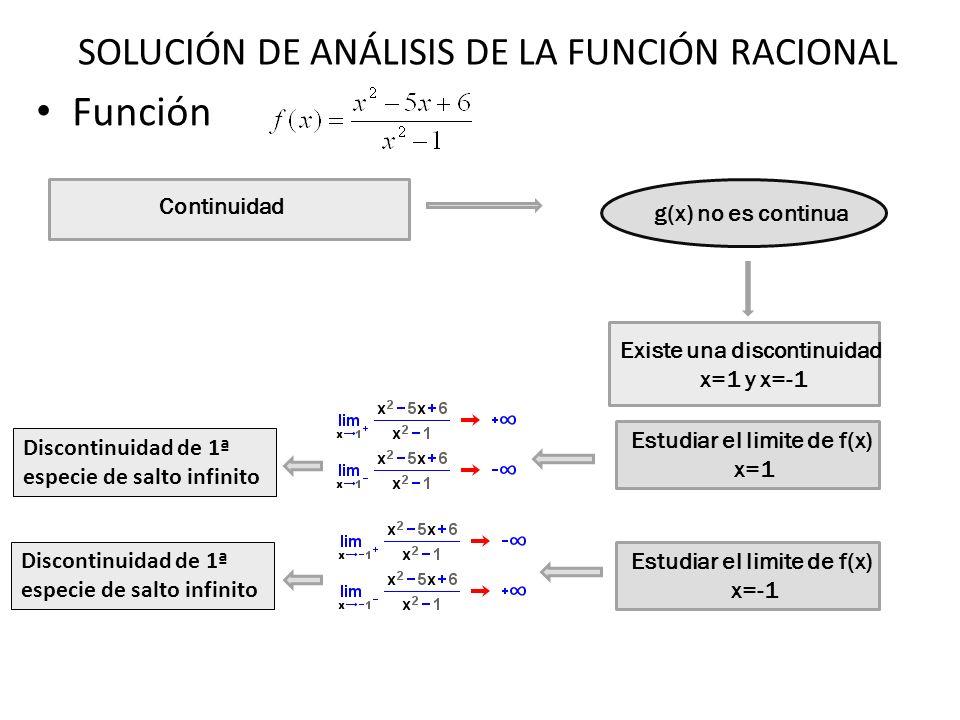 Función Continuidad g(x) no es continua Existe una discontinuidad x=1 y x=-1 Estudiar el limite de f(x) x=1 Discontinuidad de 1ª especie de salto infi
