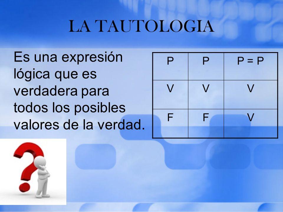 LA TAUTOLOGIA Es una expresión lógica que es verdadera para todos los posibles valores de la verdad. PPP = P VVV FFV