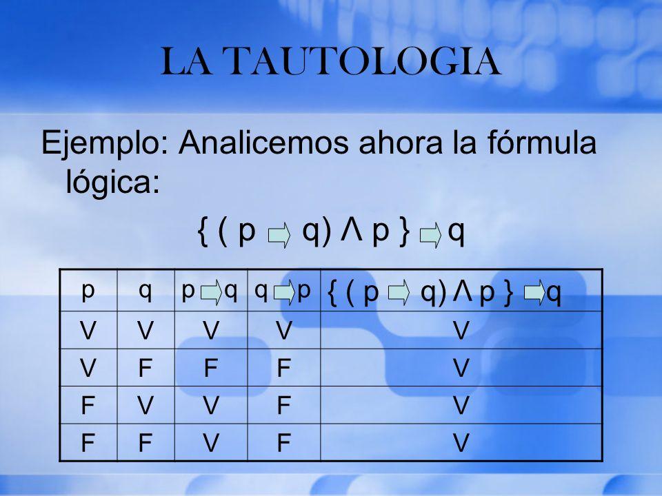 LA TAUTOLOGIA Ejemplo: Analicemos ahora la fórmula lógica: { ( p q) Λ p } q pqp qq p { ( p q) Λ p } q VVVVV VFFFV FVVFV FFVFV