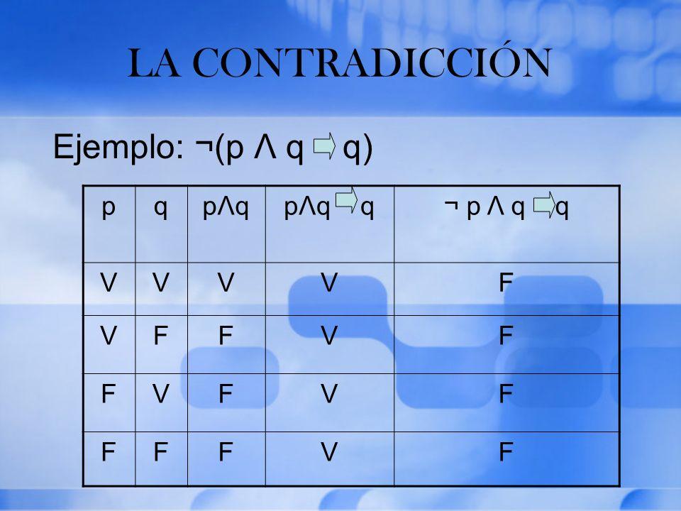 LA CONTRADICCIÓN Ejemplo: ¬(p Λ q q) pqpΛqpΛqpΛq q¬ p Λ q q VVVVF VFFVF FVFVF FFFVF