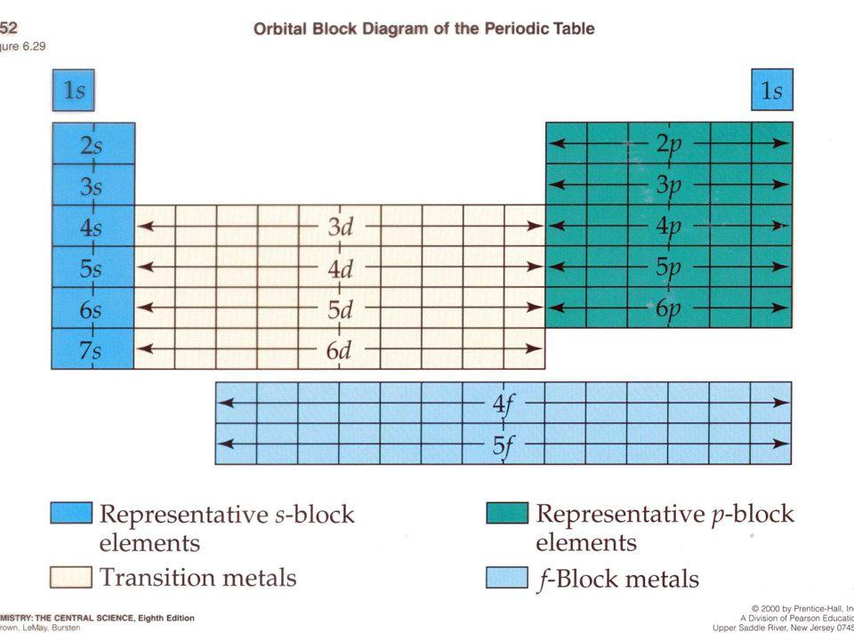 Capas de Valencia En las interacciones entre los distintos átomos sólo intervienen los electrones situados en la capa más externa. Los denominados ele