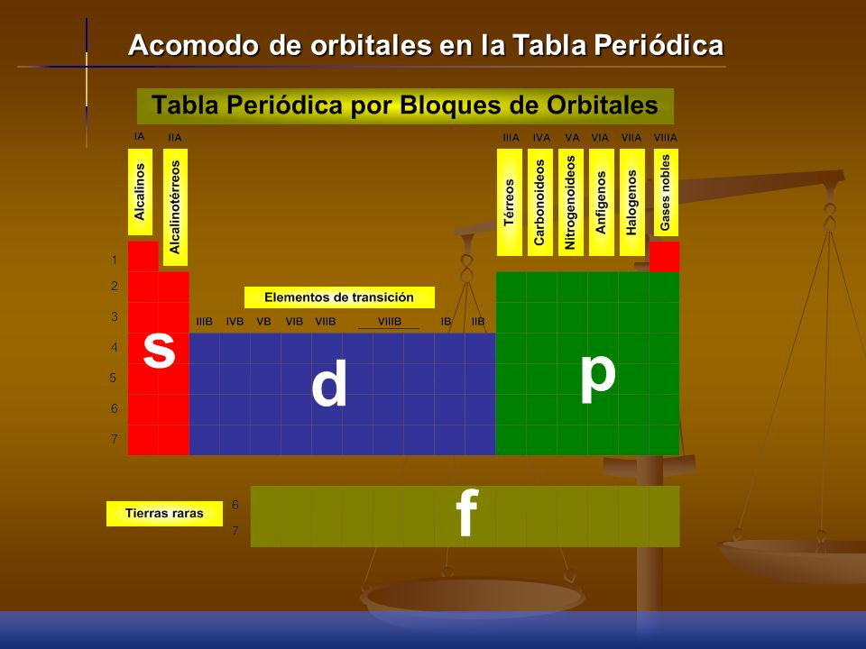 Acomodo de orbitales en la Tabla Periódica Finalmente, en los elementos de transición interna, los elementos completan los orbitales f de su antepenúl