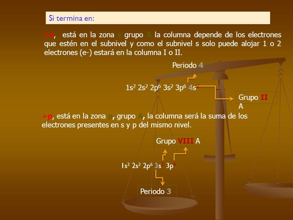 Fila (Periodo): Es el nivel mas alto en el que termina la DE y esta determinado por el subnivel s (el número mas alto que acompaña a s) Columna (Grupo
