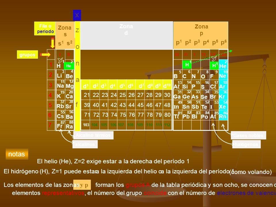es el actinio (Ac) Fila o período s1s1 s2s2 Zona s Zona p p1p1 p3p3 p2p2 p4p4 p6p6 p5p5 Zona d zonafzonaf 21 22 23 24 25 26 27 28 29 30 39 40 41 42 43