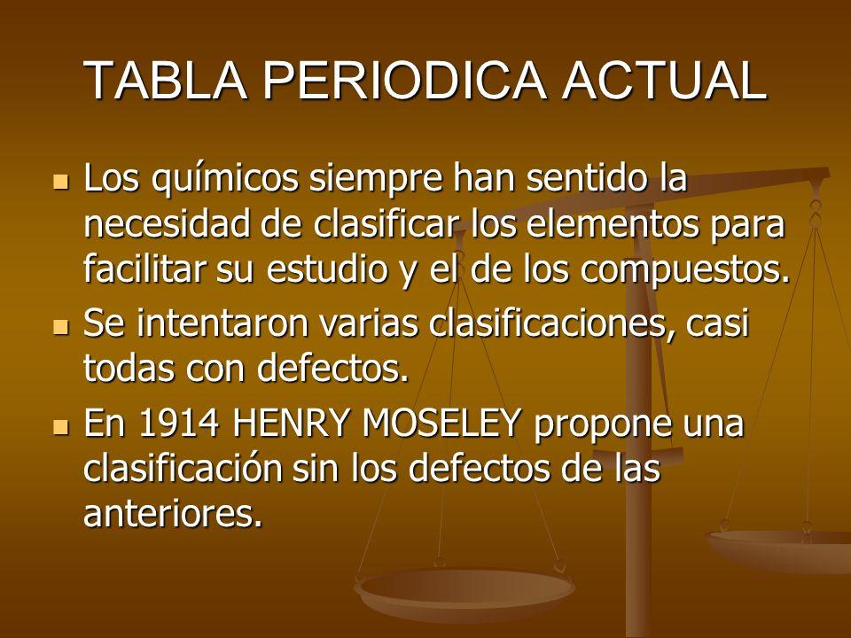 HISTORIA DE LA TABLA PERIDODICA OCTAVAS TRIADAS MENDELEIEV T.P.A. CLASIFICACIÓN63 ELEMENTOS HENRY MOSELEY FILOSOFO - INGLES ORGANIZA NEWLANDS ORDENA D