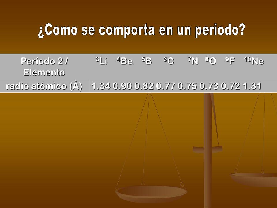 Radio atómico: Distancia promedio que existe entre el núcleo de un átomo y la capa electrónica más externa. Grupo VII-A radio atómico (Å) 9 F 17 Cl 35