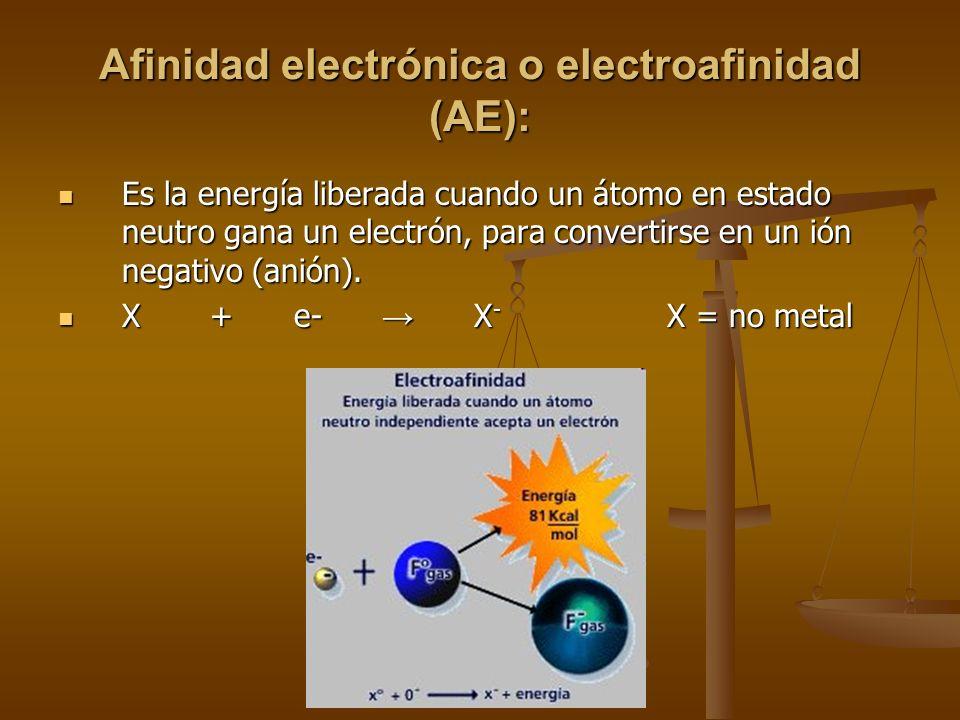 Período 2 / Elemento 3 Li 4 Be 5 B 6 C 7 N 8 O 9 F 10 Ne 3 Li 4 Be 5 B 6 C 7 N 8 O 9 F 10 Ne energía de ionización (kcal / mol) 124 215 191 260 336 31