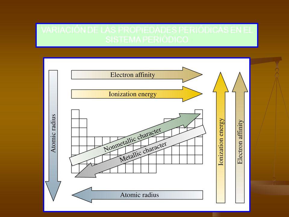 Período 2 / Elemento 3 Li 4 Be 5 B 6 C 7 N 8 O 9 F 3 Li 4 Be 5 B 6 C 7 N 8 O 9 Felectronegatividad (Escala de Pauling) 1.0 1.5 2.0 2.5 3.0 3.5 4.0 1.0