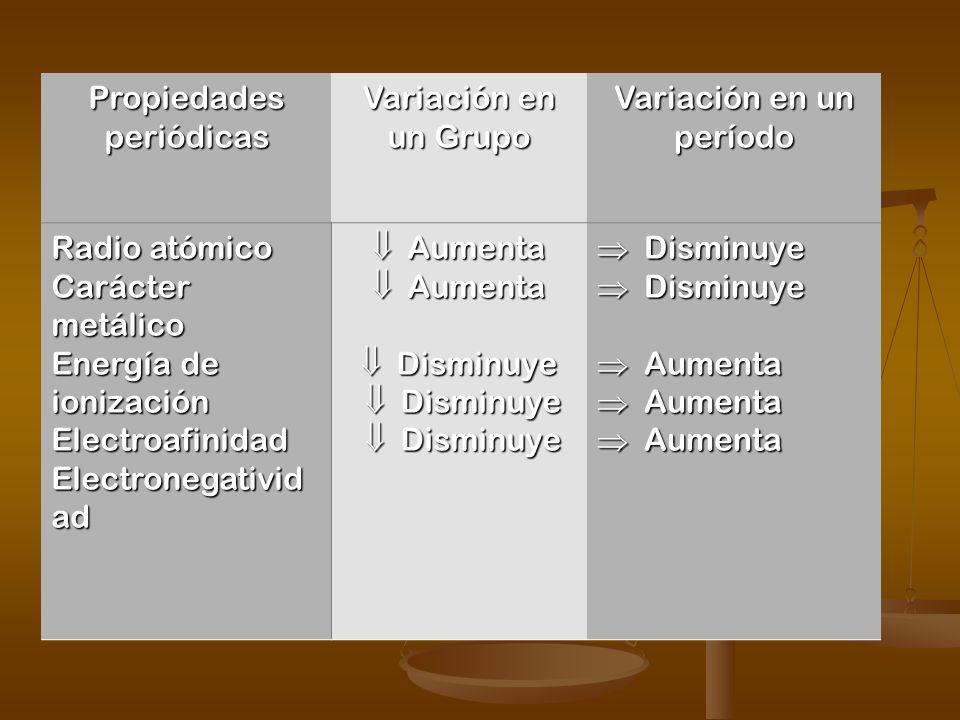 VARIACIÓN DE LAS PROPIEDADES PERIÓDICAS EN EL SISTEMA PERIÓDICO