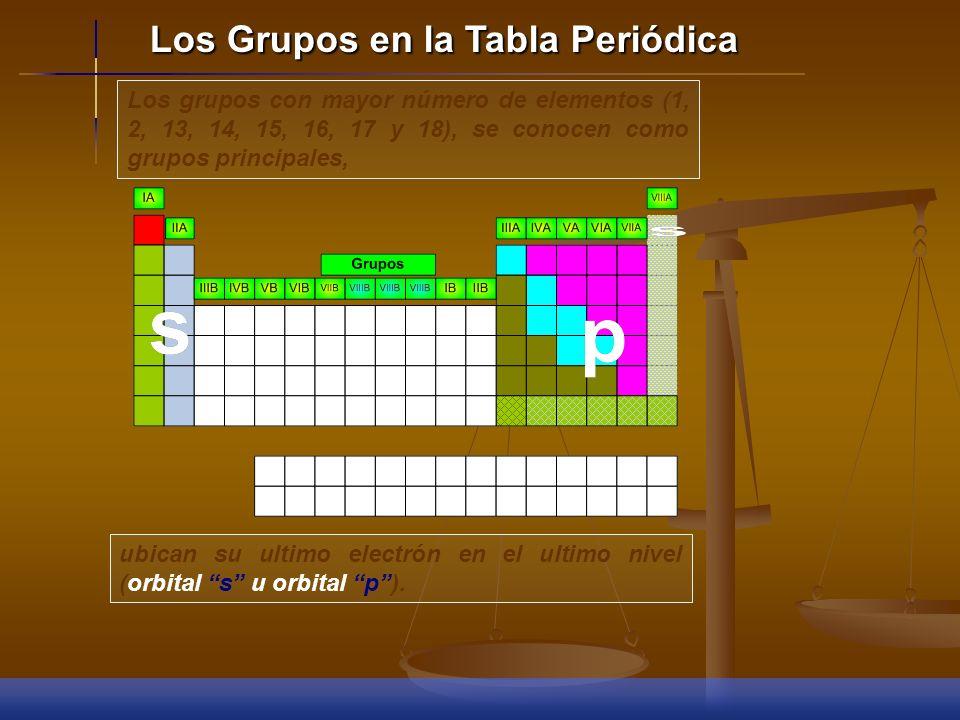 El SISTEMA PERIÓDICO está representado de la siguiente forma: El SISTEMA PERIÓDICO está representado de la siguiente forma: 1. GRUPOS O FAMILIAS: orde