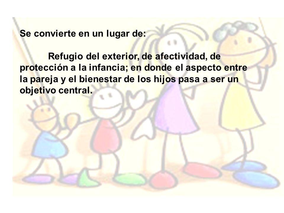 Se convierte en un lugar de: Refugio del exterior, de afectividad, de protección a la infancia; en donde el aspecto entre la pareja y el bienestar de