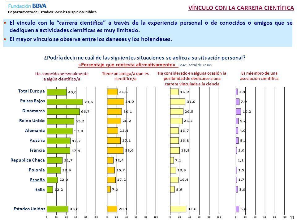 REALIZACIÓN DE ACTIVIDADES RELACIONADAS CON LA CIENCIA Y VÍNCULO CON LA CARRERA CIENTÍFICA Departamento de Estudios Sociales y Opinión Pública Escasa realización de actividades vinculadas con la ciencia Algo mayor en Estados Unidos que en la media europea En comparación con el resto de los europeos, los españoles se sitúan entre los que realizan menos actividades relacionadas con la ciencia y entre quienes tienen un menor vínculo con la carrera científica.