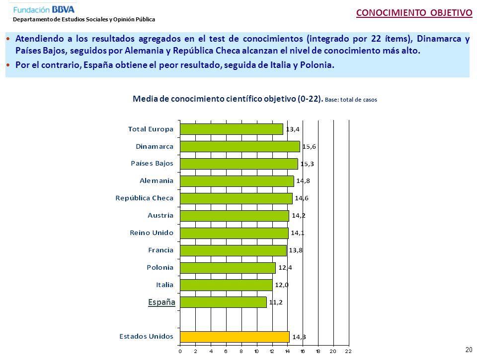 Distribución de la escala de nivel de conocimiento (0-22).