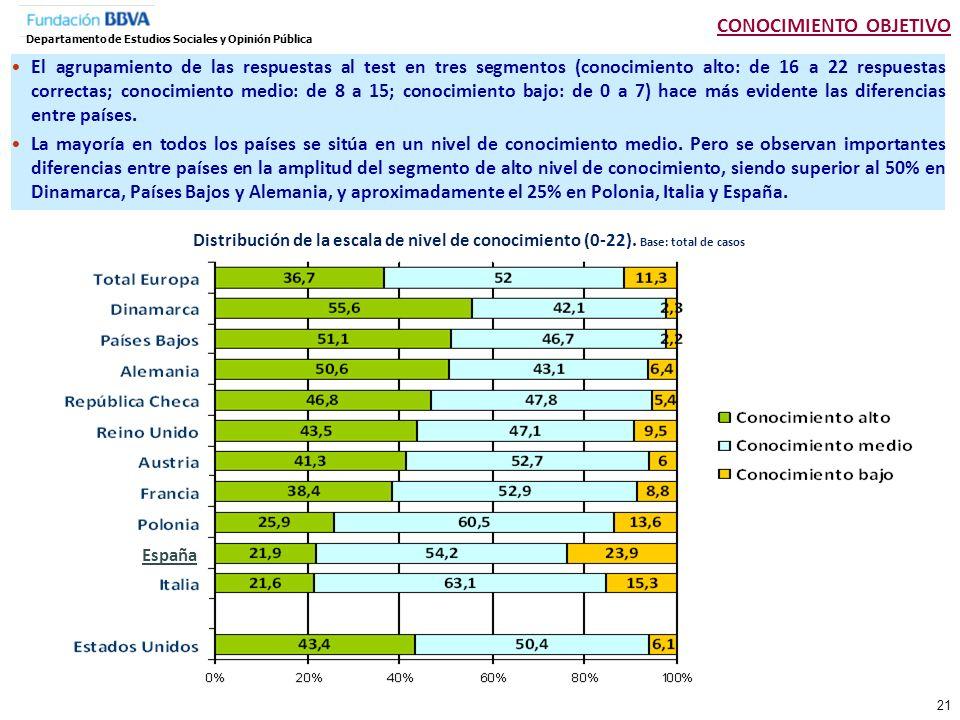 Total Género Hombre Mujer Edad 18-24 25-34 35-44 45-54 55-64 65 y más Edad que acabó estudios 15 años o menos 16 a 19 años 20 años y más Nivel de cercanía con la ciencia Ninguno Bajo Medio Alto Total países europeos España Estados Unidos Distribución en la escala de conocimiento científico (0-22) Base: total de casos CONOCIMIENTO OBJETIVO Departamento de Estudios Sociales y Opinión Pública Los hombres, la población adulta joven y, más marcadamente, la población con mayor nivel de estudios y con mayor vínculo con la ciencia, son quienes presentan niveles más altos de conocimiento científico.