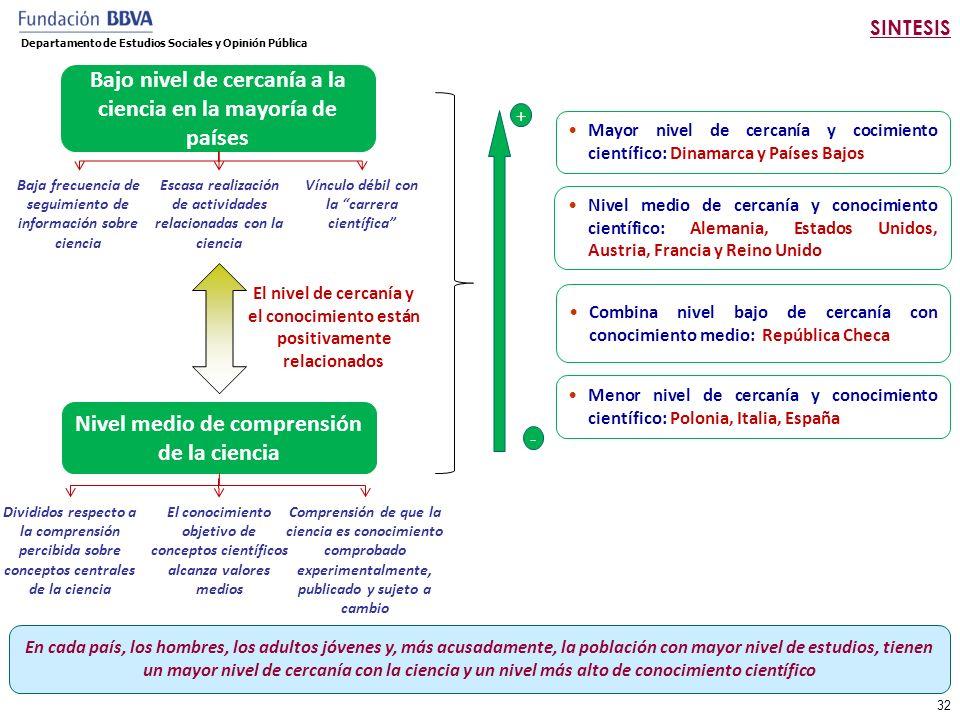 Posicionamiento de países según nivel de conocimiento y nivel de cercanía.