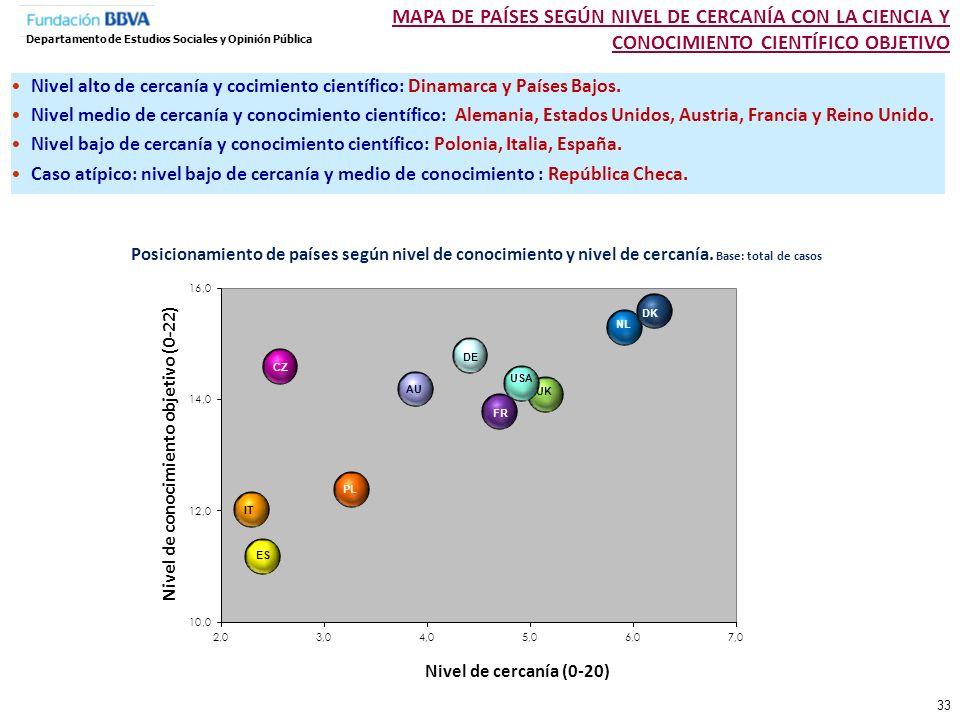 Los españoles se sitúan cercanos a la media europea en el nivel de interés declarado hacia los temas científicos, pero por debajo en el nivel en el que se sienten informados.