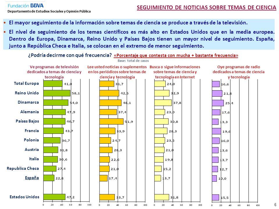 Total Género Hombre Mujer Edad 18-24 25-34 35-44 45-54 55-64 65 y más Edad que acabó estudios 15 años o menos 16 a 19 años 20 años y más Total países europeos España Estados Unidos ¿Podría decirme con qué frecuencia busca o sigue informaciones sobre temas de ciencia y tecnología en Internet.