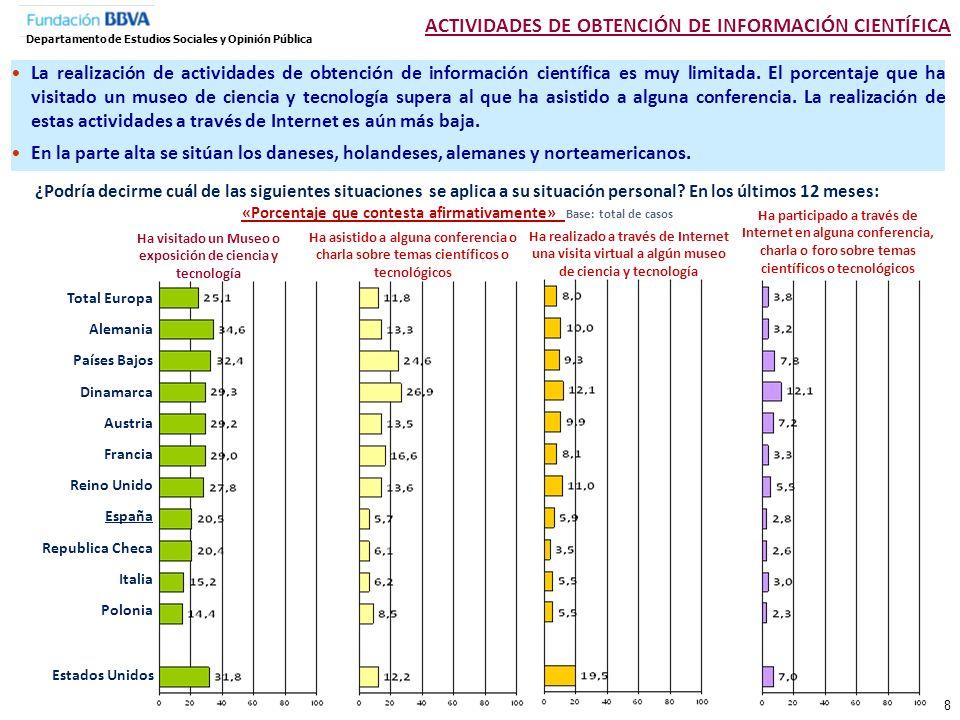 Total Género Hombre Mujer Edad 18-24 25-34 35-44 45-54 55-64 65 y más Edad que acabó estudios 15 años o menos 16 a 19 años 20 años y más Total países europeos España Estados Unidos ¿Ha visitado un museo o exposición de ciencia y tecnología en los últimos 12 meses.