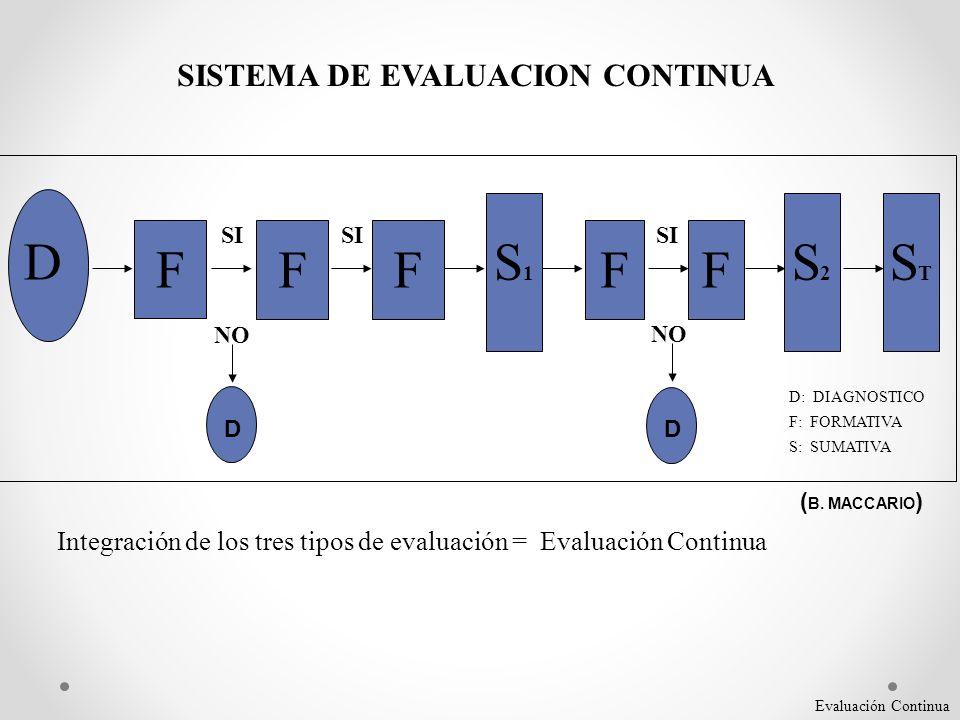 SISTEMA DE EVALUACION CONTINUA D F FFFF S2S2 S1S1 STST D D SI NO SI NO D: DIAGNOSTICO F: FORMATIVA S: SUMATIVA Integración de los tres tipos de evalua