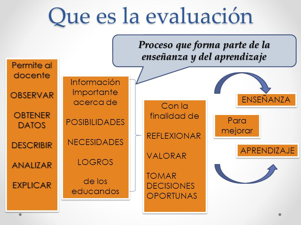 Proceso que forma parte de la enseñanza y del aprendizaje Que es la evaluación Permite al docente OBSERVAR OBTENER DATOS DESCRIBIRANALIZAREXPLICAR Per
