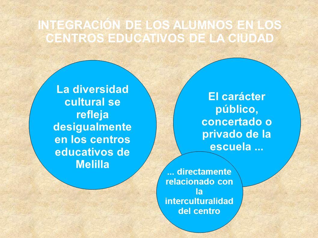 INTEGRACIÓN DE LOS ALUMNOS EN LOS CENTROS EDUCATIVOS DE LA CIUDAD La diversidad cultural se refleja desigualmente en los centros educativos de Melilla