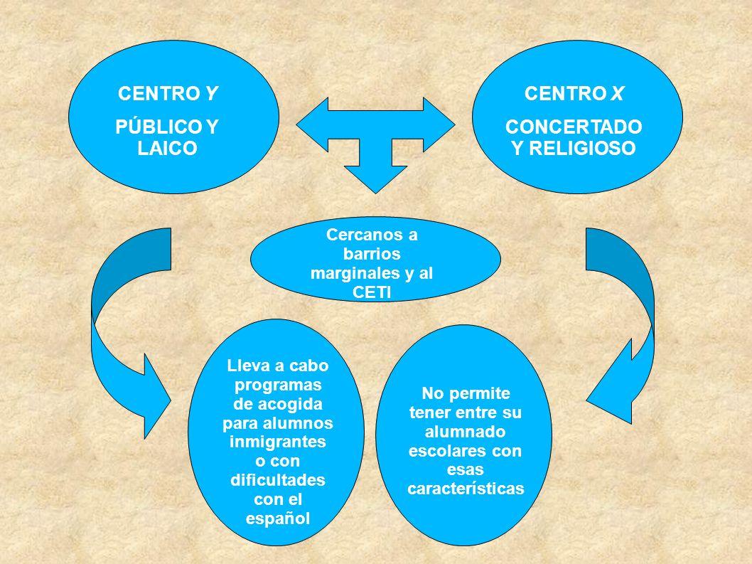 CENTRO Y PÚBLICO Y LAICO CENTRO X CONCERTADO Y RELIGIOSO Cercanos a barrios marginales y al CETI Lleva a cabo programas de acogida para alumnos inmigr