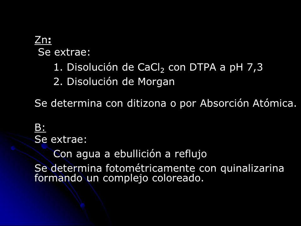 Zn: Se extrae: 1. Disolución de CaCl 2 con DTPA a pH 7,3 2. Disolución de Morgan Se determina con ditizona o por Absorción Atómica. B: Se extrae: Con