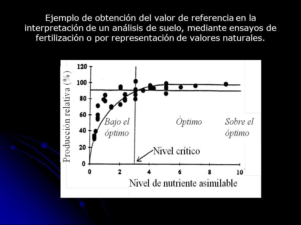 Ejemplo de obtención del valor de referencia en la interpretación de un análisis de suelo, mediante ensayos de fertilización o por representación de v