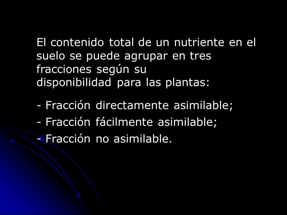 Directamente asimilable (En disolución) Ca 2+ HPO 4 2- Mg 2+ K + Zn 2+ SO 4 2- NO 3 - -COO - - COO- Fácilmente asimilable Fracción asimilable Fe 2+ Iones Complejos (Adsorbida) CaHPO 4 K+K+ Ca 2+ Mg 2+ _ Mn 2+ Zn 2+ NH 4 + _ _ _ _ _ _ _ _ (Fácilmente soluble) NH 4 + _