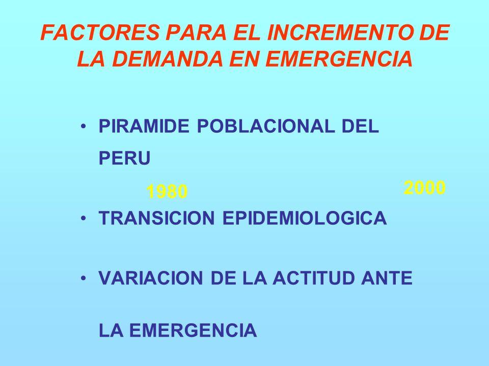 PIRAMIDE POBLACIONAL DEL PERU TRANSICION EPIDEMIOLOGICA VARIACION DE LA ACTITUD ANTE LA EMERGENCIA 2000 1980 FACTORES PARA EL INCREMENTO DE LA DEMANDA EN EMERGENCIA