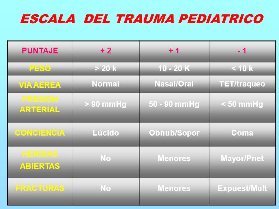 PUNTAJE+ 2+ 1- 1 PESO > 20 k10 - 20 K< 10 k VIA AEREA NormalNasal/OralTET/traqueo PRESION ARTERIAL > 90 mmHg50 - 90 mmHg< 50 mmHg CONCIENCIALúcidoObnub/SoporComa HERIDAS ABIERTAS NoMenoresMayor/Pnet FRACTURASNoMenoresExpuest/Mult ESCALA DEL TRAUMA PEDIATRICO