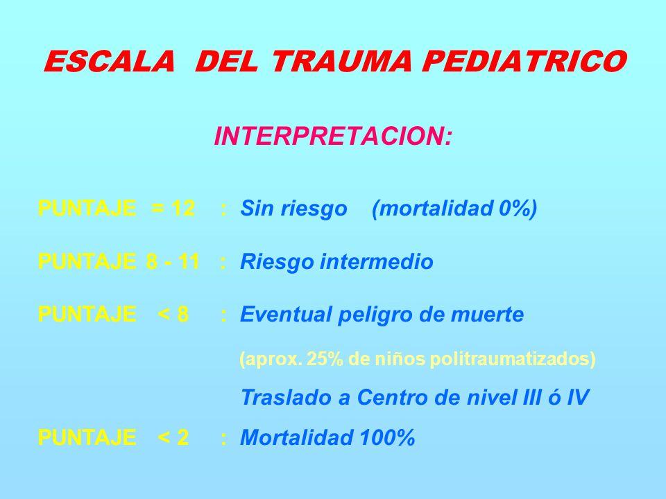 INTERPRETACION: PUNTAJE = 12 : Sin riesgo (mortalidad 0%) PUNTAJE 8 - 11 : Riesgo intermedio PUNTAJE < 8 : Eventual peligro de muerte (aprox.