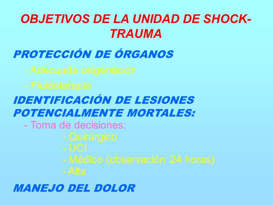 PROTECCIÓN DE ÓRGANOS - Adecuada oxigenación - Fluidoterapia IDENTIFICACIÓN DE LESIONES POTENCIALMENTE MORTALES: - Toma de decisiones: - Quirúrgico - UCI - Médico (observación 24 horas) - Alta MANEJO DEL DOLOR OBJETIVOS DE LA UNIDAD DE SHOCK- TRAUMA
