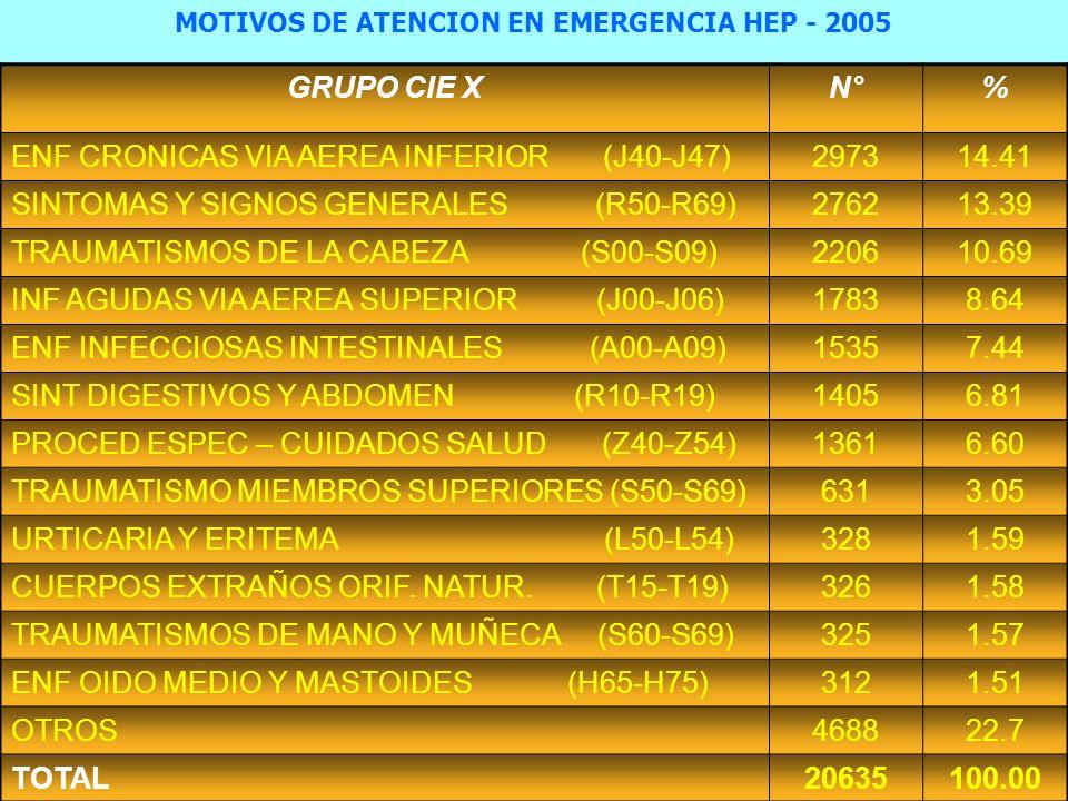 GRUPO CIE XN°% ENF CRONICAS VIA AEREA INFERIOR (J40-J47)297314.41 SINTOMAS Y SIGNOS GENERALES (R50-R69)276213.39 TRAUMATISMOS DE LA CABEZA (S00-S09)220610.69 INF AGUDAS VIA AEREA SUPERIOR (J00-J06)17838.64 ENF INFECCIOSAS INTESTINALES (A00-A09)15357.44 SINT DIGESTIVOS Y ABDOMEN (R10-R19)14056.81 PROCED ESPEC – CUIDADOS SALUD (Z40-Z54)13616.60 TRAUMATISMO MIEMBROS SUPERIORES (S50-S69)6313.05 URTICARIA Y ERITEMA (L50-L54)3281.59 CUERPOS EXTRAÑOS ORIF.