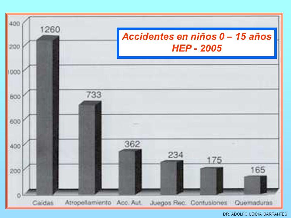 DR. ADOLFO UBIDIA BARRANTES Accidentes en niños 0 – 15 años HEP - 2005