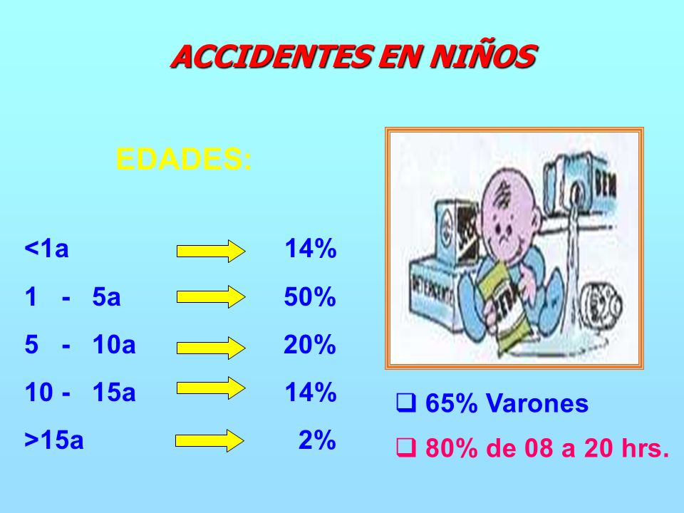 <1a 14% 1 - 5a 50% 5 - 10a 20% 10 - 15a 14% >15a 2% 65% Varones 80% de 08 a 20 hrs.