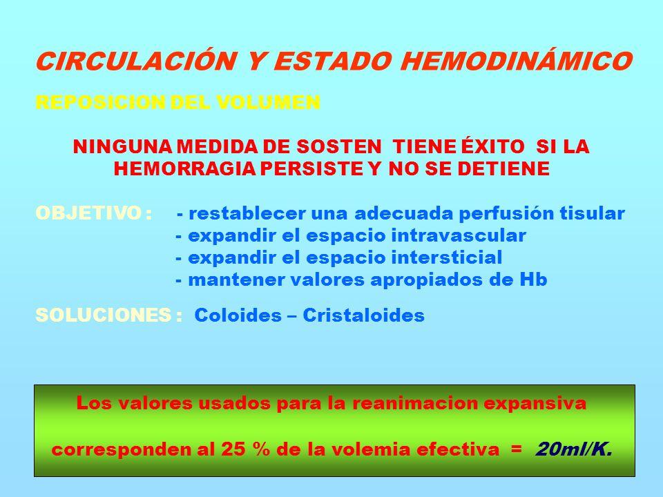 REPOSICION DEL VOLUMEN NINGUNA MEDIDA DE SOSTEN TIENE ÉXITO SI LA HEMORRAGIA PERSISTE Y NO SE DETIENE OBJETIVO : - restablecer una adecuada perfusión tisular - expandir el espacio intravascular - expandir el espacio intersticial - mantener valores apropiados de Hb SOLUCIONES : Coloides – Cristaloides Los valores usados para la reanimacion expansiva corresponden al 25 % de la volemia efectiva = 20ml/K.